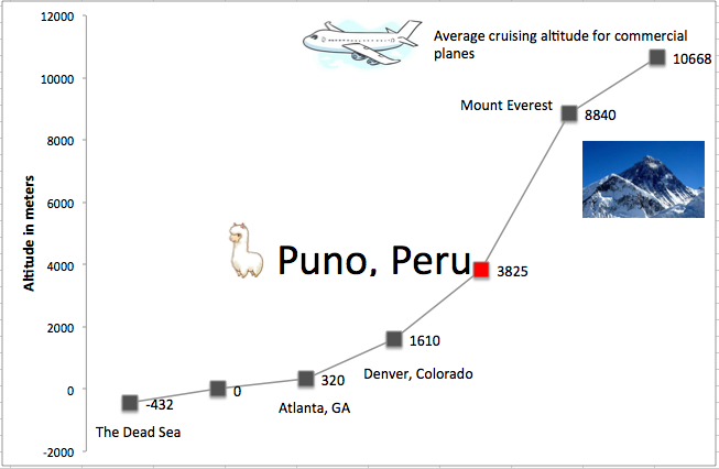 A chart I made to help put Puno's altitude in perspective.