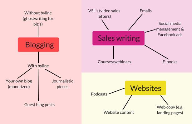 Picking a freelance writer niche writing style mind map