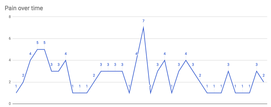 Charting my jaw pain over time while doing CBT